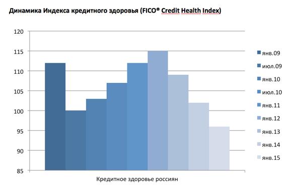 Dinamika-Indeksa-kreditnogo-zdorovja