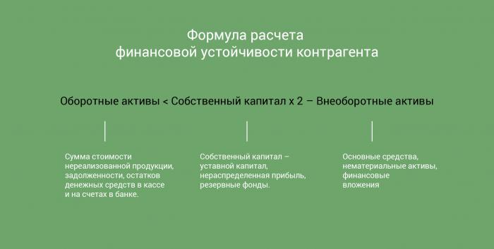 формула расчета финансовой устойчивости контрагента