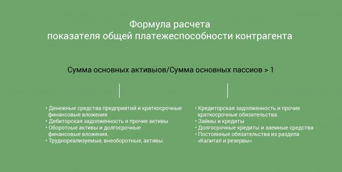 формула расчета показателя общей платежеспособности контрагента