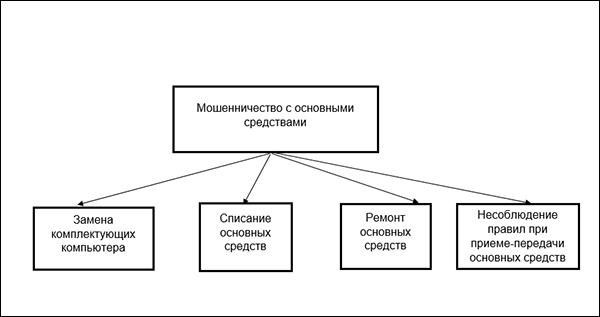 moshenni4estvo_OS copy