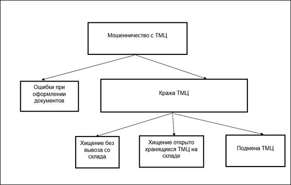 moshenni4estvo_TMC copy