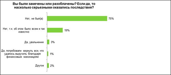statistika_otkatov_viyavlenia copy
